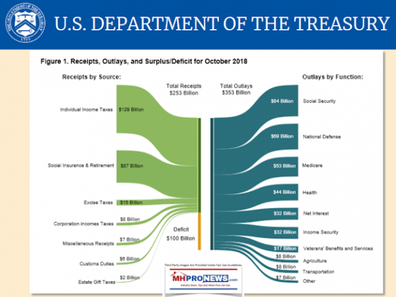 USDeptTreasuryOct2018TaxRevenues-573x430