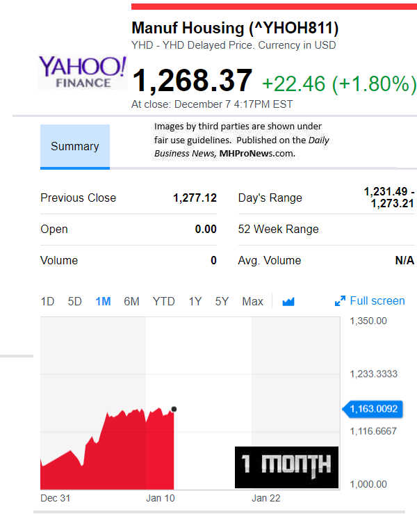 YahooFinanceManufacturedHousingCompValue1.29.2019DailyBusinessNewsStocksMarketsDataReportsMHProNews