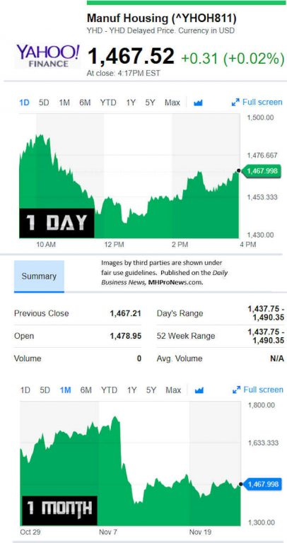 YahooFinanceManufacturedHousingCompValue11.26.2018DailyBusinessNewsStocksMarketsDataReportsMHProNews-406x768