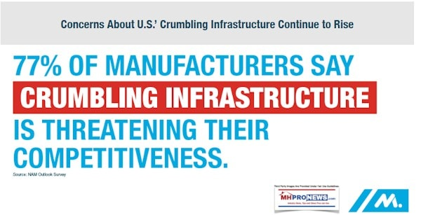 NAM77PercentCrumblingInfrasctureThreatensCompetitivenessNationalAssocManufacturingDailyBusinessNewsMHProNews