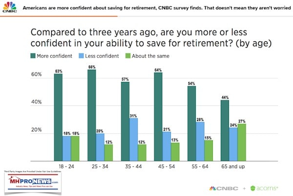 Compared3YearsAgoMoreLessConfidentSavingsByAgeGroupCNBCDailyBusinessNewsMHProNEws