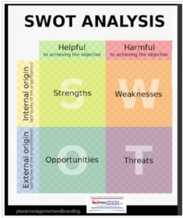 SWOT-AnalysisDailyBusinessNewsMHProNews