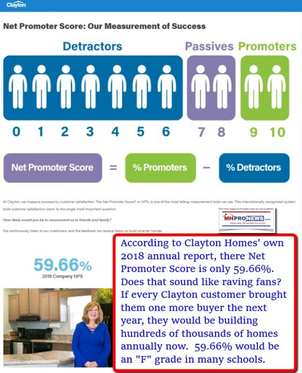 ClaytonHomesNetPromoterScore2018=59.66PercentAnFgradeManufacturedHomeProNews
