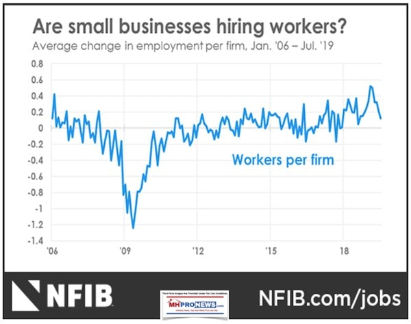 WorkersPerFormSmallBusinessHiringNFIBAug2019ManufacturedHomeProNews