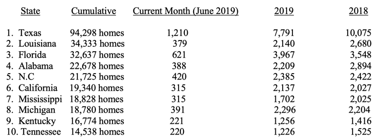HUD-Code-Manufactured-Home-Production-Declined-Again-in-June-2019