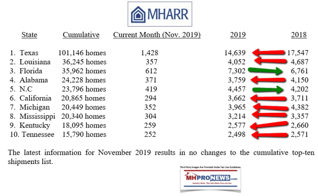 November2019MHARRshipmentReport8of10StatesDownManufacturedHomeProNews