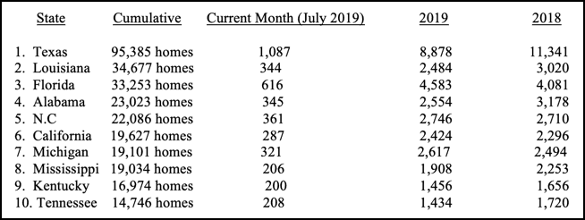 HUD-Code-Manufactured-Home-Production-Takes-an-Up-Tick-in-July-2019