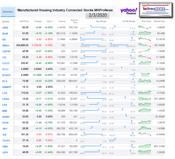 ManufacturedHousingIndustryConnectedStocks2.03.2020ClosingTickersManufacturedHomeProNews