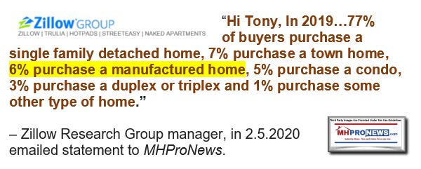 ZillowResearchGroupManagerQuote77PercentBuyersSF-7%Townhouse6%ManufacturedHome5%condoManufacturedHomePronews