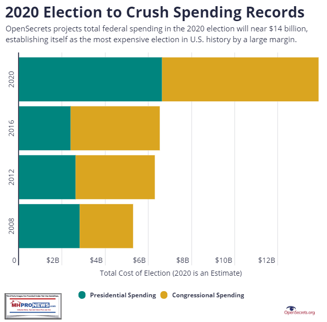 2020ElectionSpendingTops14BillionPerOpenSecretsMHProNewsGraphic