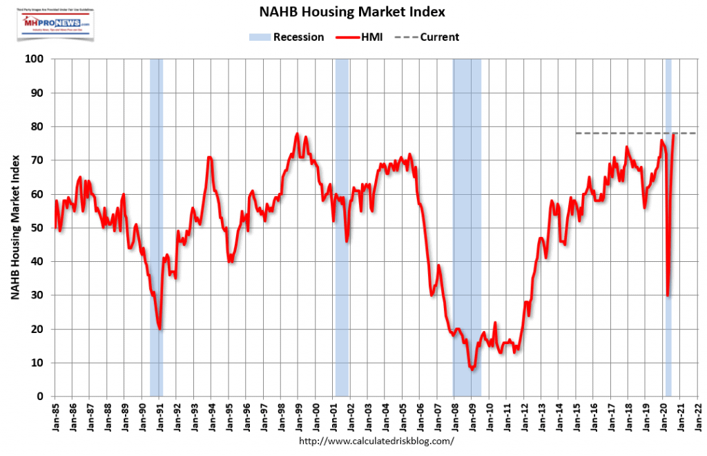 NAHBHousingTrendsSinceJanuary1985November2020ManufacturedHomeProNews