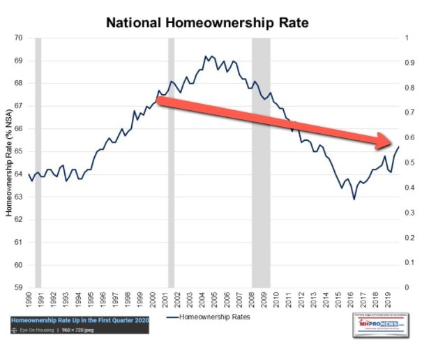 NationalHomeOwnershipRates1990to2020NAHBEyeOnHousingWith2000to2020ArrowMHProNews